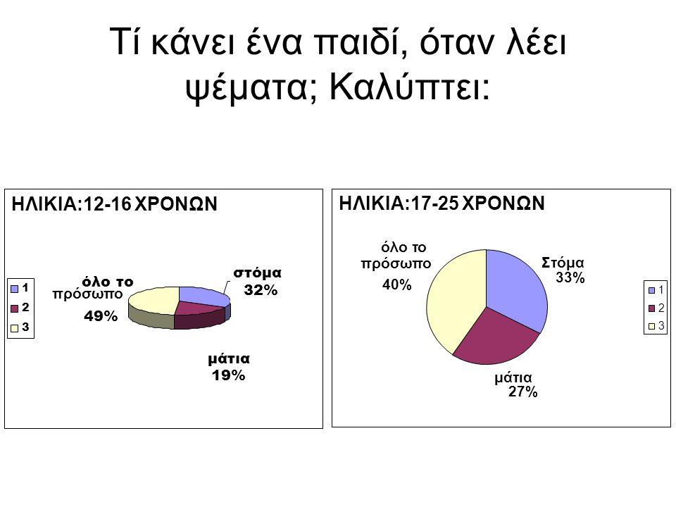 Τί κάνει ένα παιδί, όταν λέει ψέματα; Καλύπτει: ΗΛΙΚΙΑ:17-25 ΧΡΟΝΩΝ Στόμα 33% μάτια 27% 1 2 3 ΗΛΙΚΙΑ:12-16 ΧΡΟΝΩΝ μάτια 19% στόμα 32% όλο το 49% 1 2 3 πρόσωπο όλο το πρόσωπο 40%