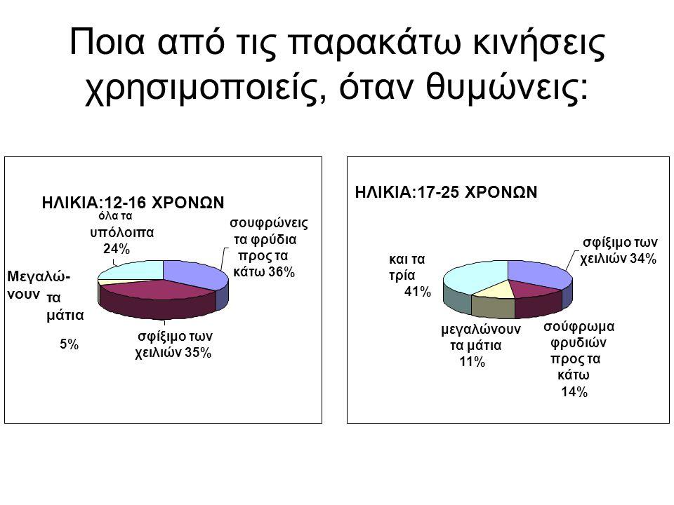 Ποια από τις παρακάτω κινήσεις χρησιμοποιείς, όταν θυμώνεις: σουφρώνεις τα φρύδια προς τα κάτω 36% σφίξιμο των χειλιών 35% 5% όλα τα υπόλοιπα 24% και τα τρία 41% μεγαλώνουν τα μάτια 11% σούφρωμα φρυδιών προς τα κάτω 14% σφίξιμο των χειλιών 34% ΗΛΙΚΙΑ:12-16 ΧΡΟΝΩΝ ΗΛΙΚΙΑ:17-25 ΧΡΟΝΩΝ Μεγαλώ- νουν τα μάτια