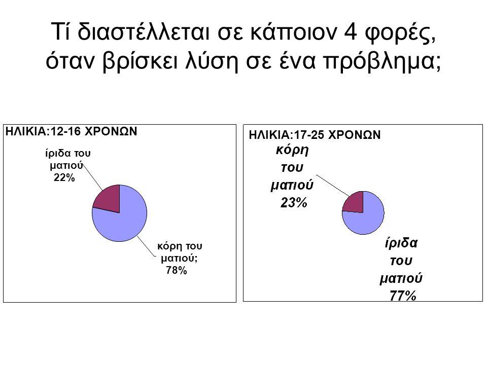 Τί διαστέλλεται σε κάποιον 4 φορές, όταν βρίσκει λύση σε ένα πρόβλημα; κόρη του ματιού; 78% ίριδα του ματιού 22% ΗΛΙΚΙΑ:12-16 ΧΡΟΝΩΝ ΗΛΙΚΙΑ:17-25 ΧΡΟΝΩΝ