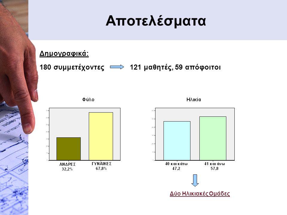 Αποτελέσματα Δημογραφικά: 180 συμμετέχοντες 121 μαθητές, 59 απόφοιτοι Δύο Ηλικιακές Ομάδες