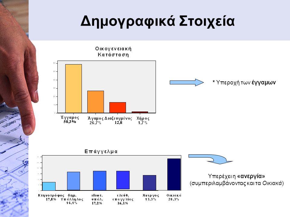 Δημογραφικά Στοιχεία * Υπεροχή των έγγαμων Υπερέχει η «ανεργία» (συμπεριλαμβάνοντας και τα Οικιακά)