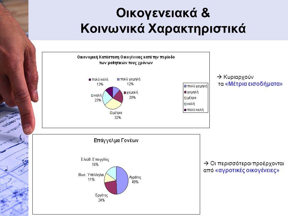 Οικογενειακά & Κοινωνικά Χαρακτηριστικά  Κυριαρχούν τα «Μέτρια εισοδήματα»  Οι περισσότεροι προέρχονται από «αγροτικές οικογένειες»