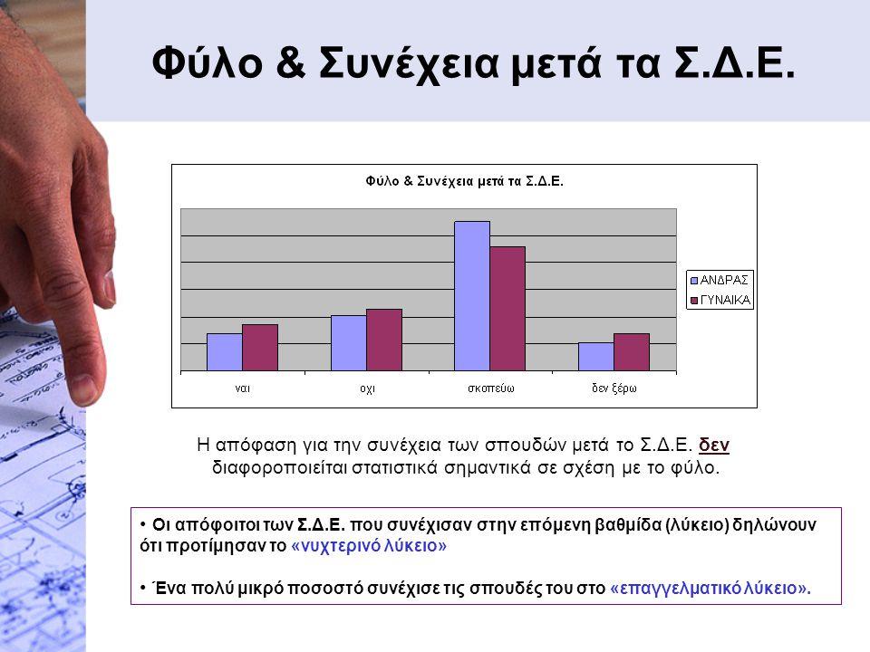 Φύλο & Συνέχεια μετά τα Σ.Δ.Ε. Η απόφαση για την συνέχεια των σπουδών μετά το Σ.Δ.Ε. δεν διαφοροποιείται στατιστικά σημαντικά σε σχέση με το φύλο. Οι