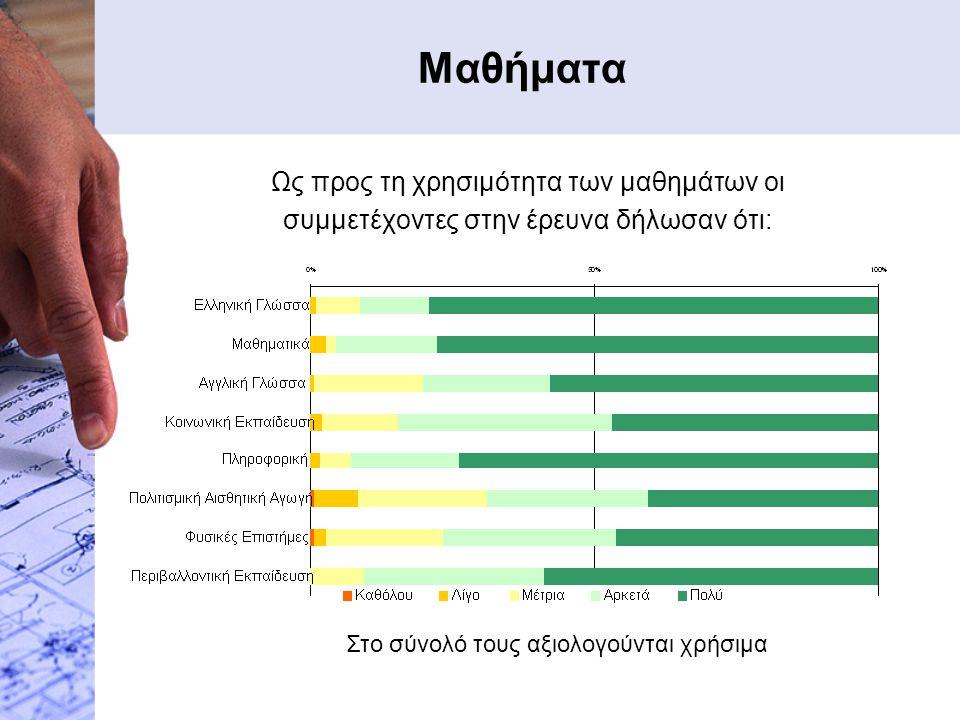 Μαθήματα Ως προς τη χρησιμότητα των μαθημάτων οι συμμετέχοντες στην έρευνα δήλωσαν ότι: Στο σύνολό τους αξιολογούνται χρήσιμα