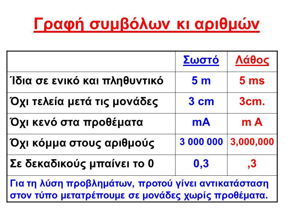 Γραφή συμβόλων κι αριθμών ΣωστόΛάθος Ίδια σε ενικό και πληθυντικό5 m5 ms Όχι τελεία μετά τις μονάδες3 cm3cm. Όχι κενό στα προθέματαmA Όχι κόμμα στους