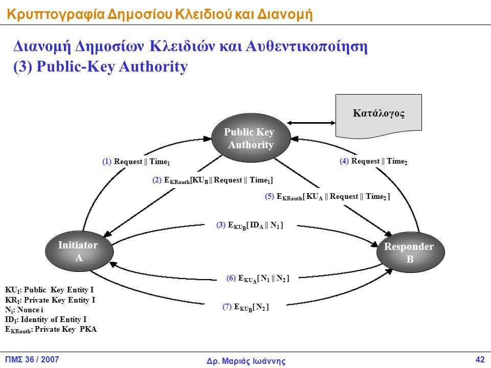 ΠΜΣ 36 / 2007 Δρ. Μαριάς Ιωάννης 42 Κατάλογος Initiator A Public Key Authority Responder B (1) Request || Time 1 (2) E KRauth [KU B || Request || Time