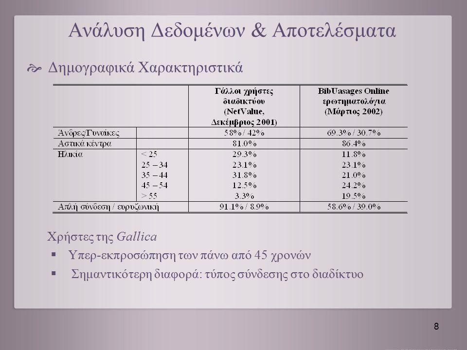 Ανάλυση Δεδομένων & Αποτελέσματα  Δημογραφικά Χαρακτηριστικά Χρήστες της Gallica  Υπερ-εκπροσώπηση των πάνω από 45 χρονών  Σημαντικότερη διαφορά: τ
