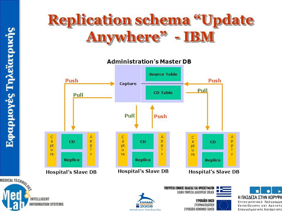 """Εφαρμογές Τηλεϊατρικής Replication schema """"Update Anywhere"""" - IBM Capture Source Table CD Table Replica CD C a pt u re ApplyApply Replica CD C a pt u"""