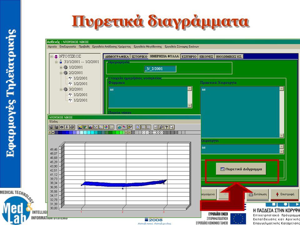 Εφαρμογές Τηλεϊατρικής Πυρετικά διαγράμματα