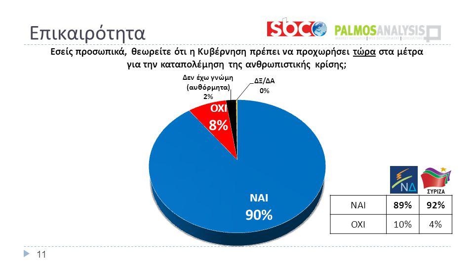 Επικαιρότητα 11 ΝΑΙ 89%92% ΟΧΙ 10%4%