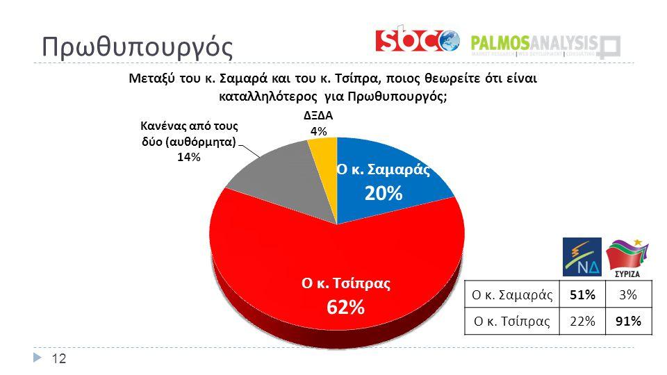 Πρωθυπουργός 12 Ο κ. Σαμαράς 51%3% Ο κ. Τσίπρας 22%91%