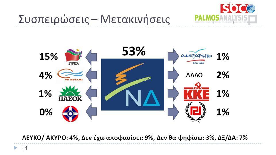 Συσπειρώσεις – Μετακινήσεις 53% 1%1% 2%2% 1% 15% 4%4% 1%1% 0%0% ΑΛΛΟ ΛΕΥΚΟ/ ΑΚΥΡΟ: 4 %, Δεν έχω αποφασίσει: 9%, Δεν θα ψηφίσω: 3%, ΔΞ/ΔΑ: 7% 14