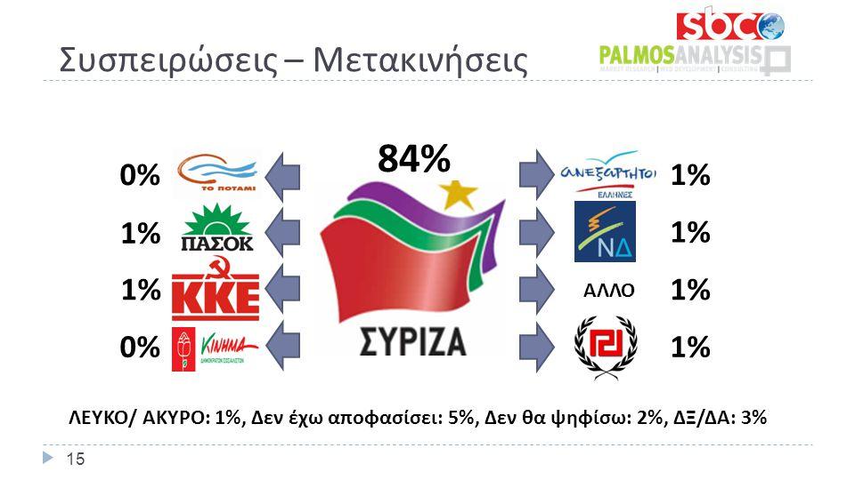 Συσπειρώσεις – Μετακινήσεις 84% 1% 0% 1% 1% 1% 0% ΑΛΛΟ ΛΕΥΚΟ/ ΑΚΥΡΟ: 1%, Δεν έχω αποφασίσει: 5%, Δεν θα ψηφίσω: 2%, ΔΞ/ΔΑ: 3% 15