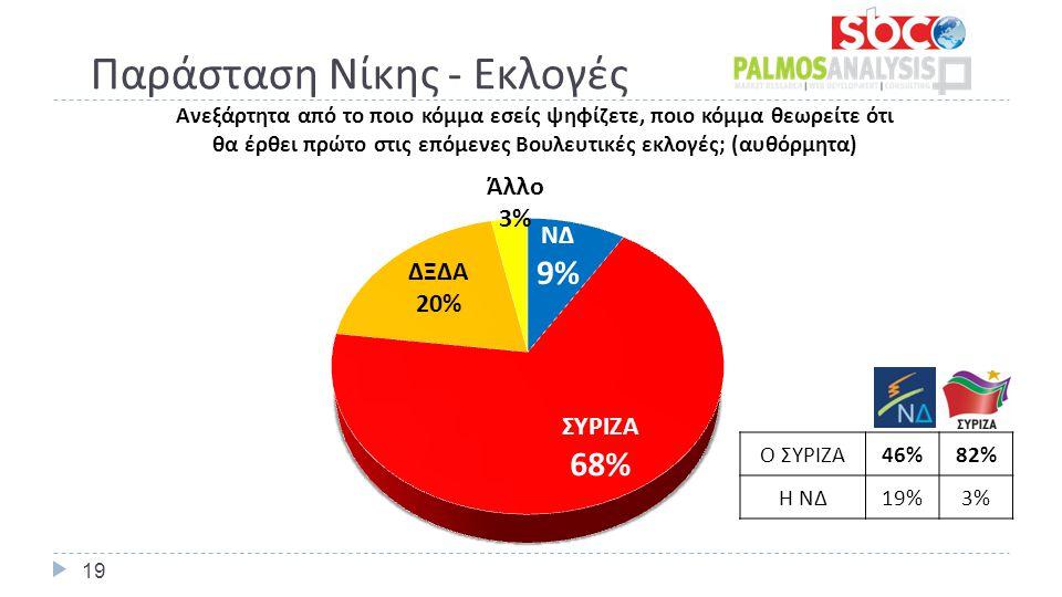 Παράσταση Νίκης - Εκλογές 19 Ο ΣΥΡΙΖΑ 46%82% Η ΝΔ 19%3%