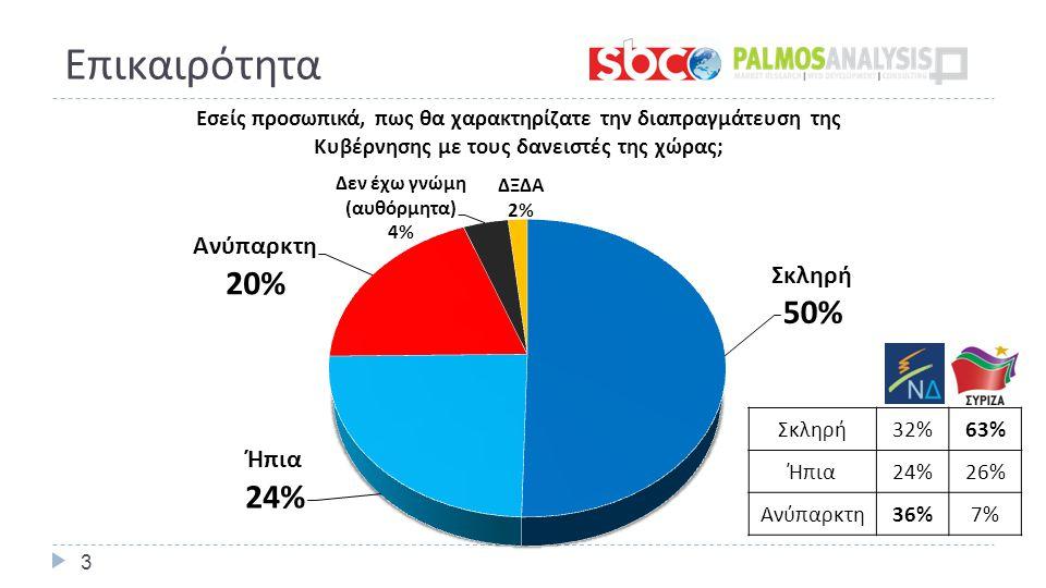 Επικαιρότητα 3 Σκληρή 32%63% Ήπια 24%26% Ανύπαρκτη 36%7%