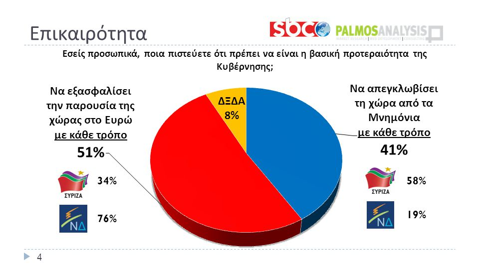 Επικαιρότητα 4 19% 34% 76%