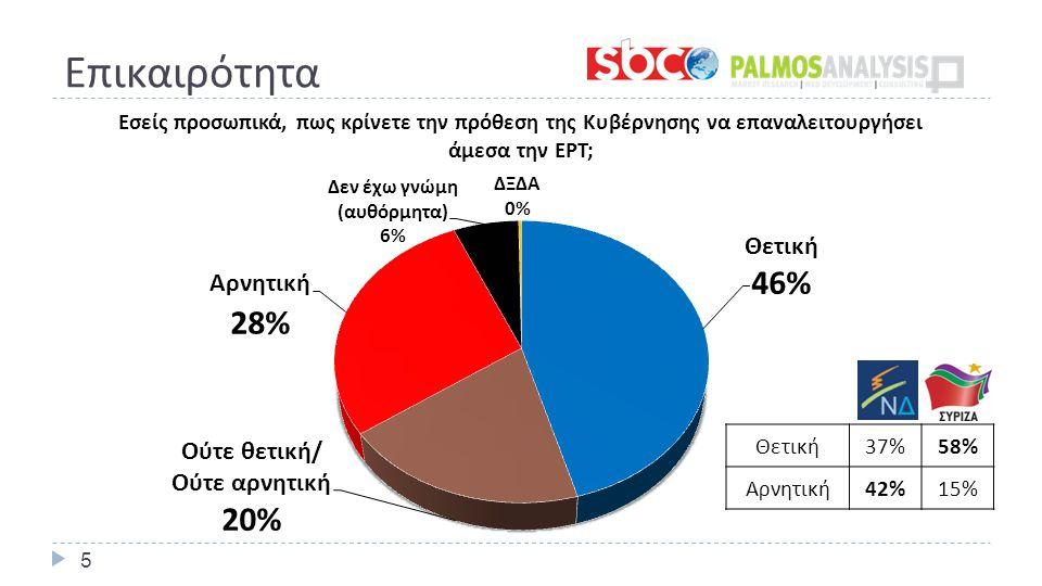 Επικαιρότητα 5 Θετική 37%58% Αρνητική 42%15%