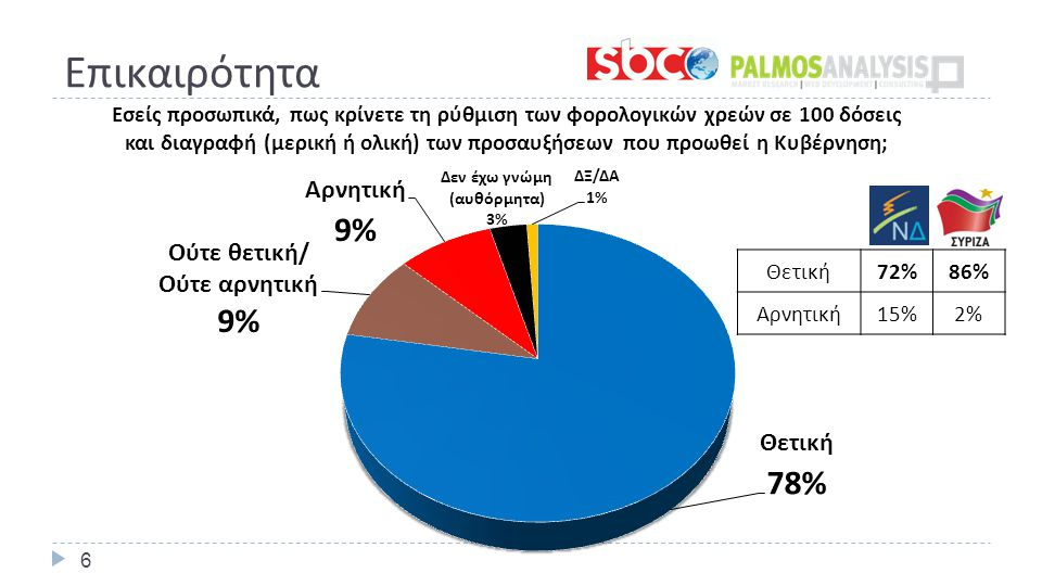 Εκτίμηση Εκλογικής Επιρροής – Έδρες με κατανομή των αναποφάσιστων με βάση τη δήλωσή τους και αναγωγή επί των εγκύρων.