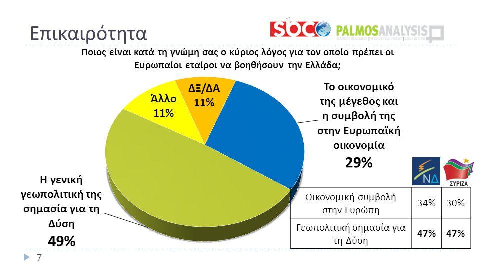 Επικαιρότητα 7 Οικονομική συμβολή στην Ευρώπη 34%30% Γεωπολιτική σημασία για τη Δύση 47%