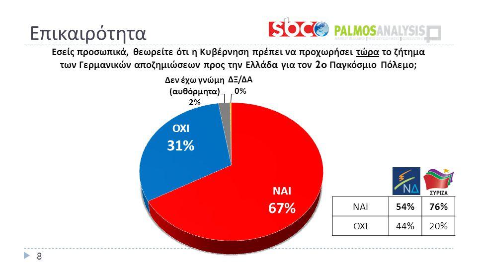 Επικαιρότητα 8 ΝΑΙ 54%76% ΟΧΙ 44%20%