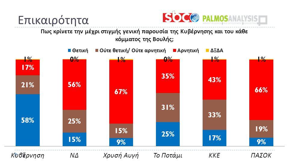 ΝΑΙ / Μάλλον ΝΑΙ 39%58% ΌΧΙ / Μάλλον ΟΧΙ 49%14% Επικαιρότητα 10