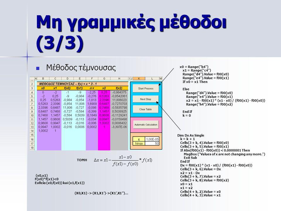 Μη γραμμικές μέθοδοι (3/3) Μέθοδος τέμνουσας Μέθοδος τέμνουσας x0 = Range(