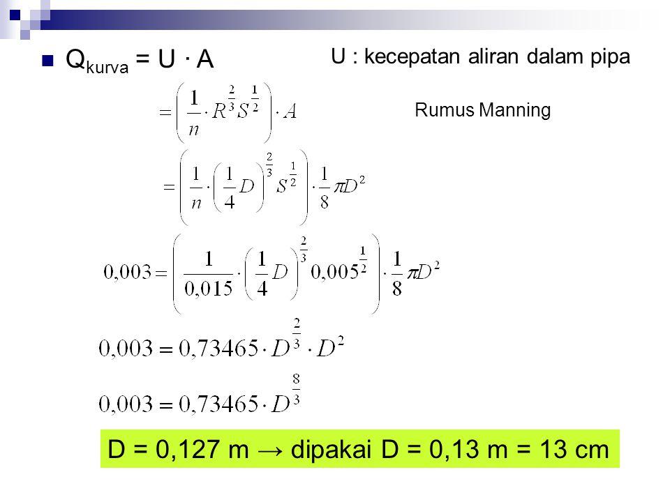 Q kurva = U · A D = 0,127 m → dipakai D = 0,13 m = 13 cm Rumus Manning U : kecepatan aliran dalam pipa