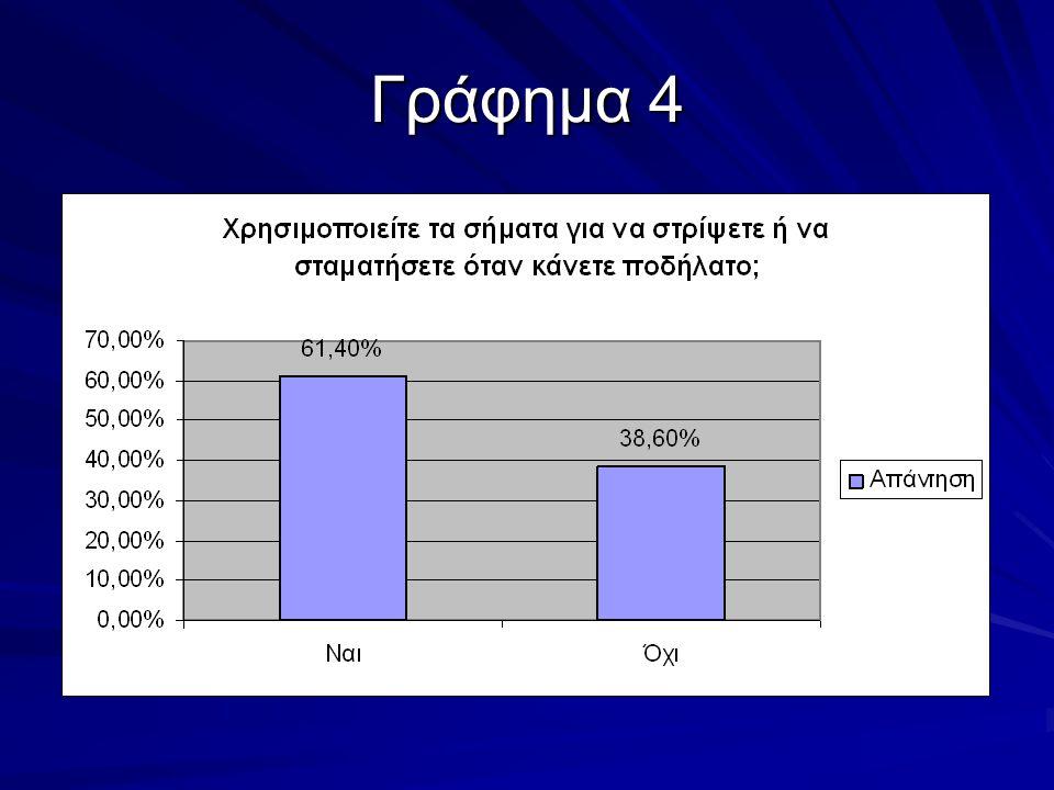 Γράφημα 4
