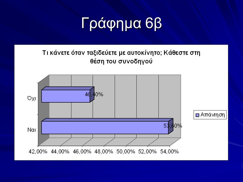 Γράφημα 6β