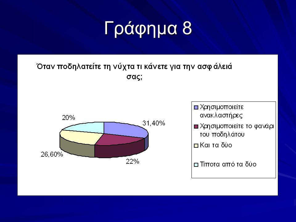 Γράφημα 8