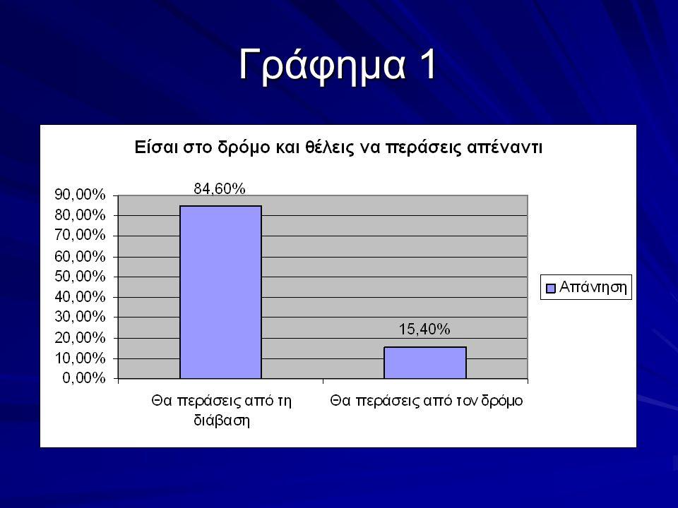 Ερώτηση 2 Όταν το φανάρι είναι κόκκινο για τους πεζούς αλλά ο τροχονόμος σου κάνει σήμα να περάσεις, τι κάνεις;  Περνάς (191 απαντήσεις ή 63,6%)  Περιμένεις να ανάψει πράσινο (109 απαντήσεις ή 36,4%)