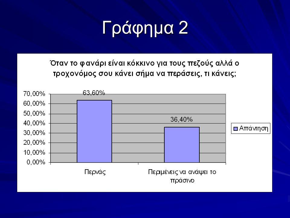 Ερώτηση 3 Σε ποιο σημείο του δρόμου πρέπει να οδηγεί ο ποδηλάτης;  Στη μέση του δρόμου (45 απαντήσεις ή 15%)  Πάνω στο πεζοδρόμιο (98 απαντήσεις ή 32,6%)  Στην άκρη του δρόμου (157 απαντήσεις ή 52,4%)