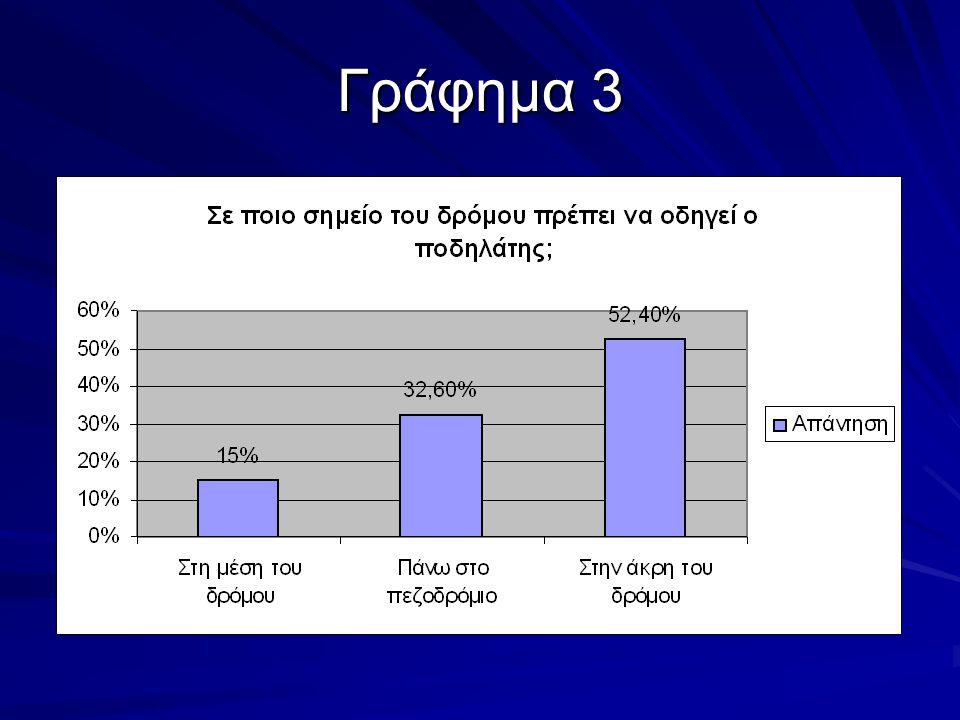 Ερώτηση 4 Χρησιμοποιείτε τα σήματα για να στρίψετε ή να σταματήσετε όταν κάνετε ποδήλατο;  Ναι (184 απαντήσεις ή 61,4%)  Όχι (116 απαντήσεις ή 38,6%)