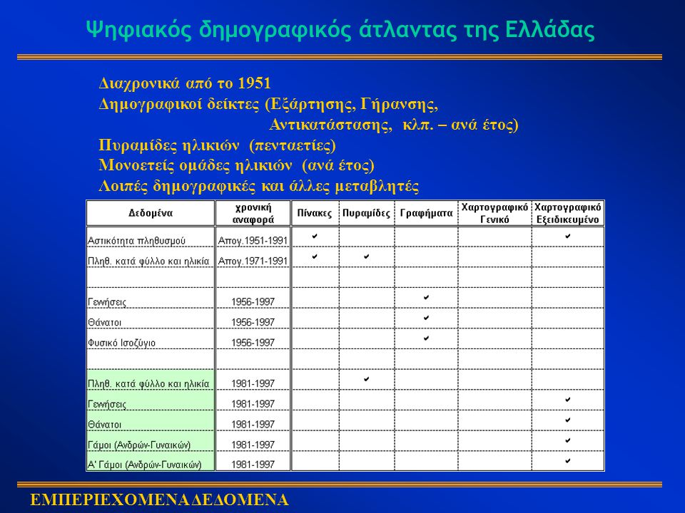 Ψηφιακός δημογραφικός άτλαντας της Ελλάδας ΕΜΠΕΡΙΕΧΟΜΕΝΑ ΔΕΔΟΜΕΝΑ Διαχρονικά από το 1951 Δημογραφικοί δείκτες (Εξάρτησης, Γήρανσης, Αντικατάστασης, κλπ.