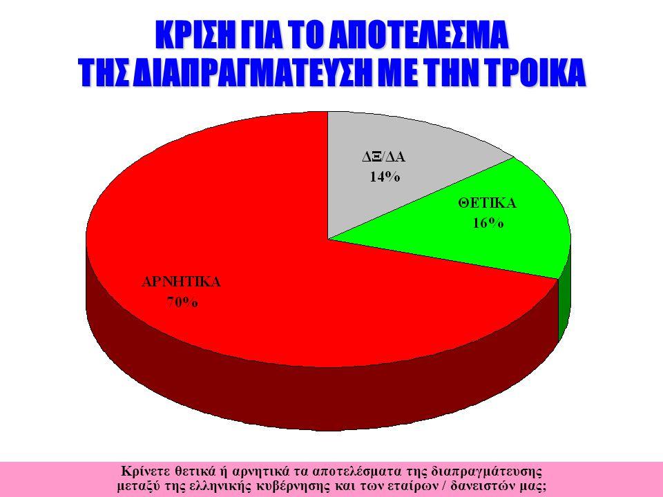 ΚΡΙΣΗ ΓΙΑ ΤΟ ΑΠΟΤΕΛΕΣΜΑ ΤΗΣ ΔΙΑΠΡΑΓΜΑΤΕΥΣΗ ΜΕ ΤΗΝ ΤΡΟΙΚΑ Κρίνετε θετικά ή αρνητικά τα αποτελέσματα της διαπραγμάτευσης μεταξύ της ελληνικής κυβέρνησης και των εταίρων / δανειστών μας;