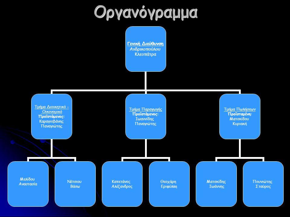 Οργανόγραμμα Γενική Διεύθυνση Ανδρικοπούλου Κλεοπάτρα Τμήμα Διοικητικό – Οικονομικό Προϊστάμενος: Καραγιοβάνης Παναγιώτης Μελίδου Αναστασία Νέτσιου Βάσω Τμήμα Παραγωγής Προϊστάμενος: Ιωαννίδης Παναγιώτης Καπετάνος Αλέξανδρος Θεοχάρη Εριφύλλη Τμήμα Πωλήσεων Προϊσταμένη: Ματσκίδου Κυριακή Ματσκίδης Ιωάννης Πουνιώτης Σταύρος