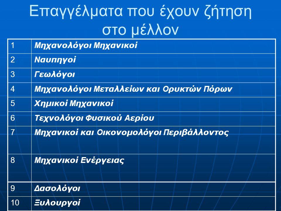 Επαγγέλματα που έχουν ζήτηση στο μέλλον 1 Μ ηχανολόγοι Μ ηχανικοί 2 Ν αυπηγοί 3 Γ εωλόγοι 4 Μ ηχανολόγοι Μ εταλλείων και Ο ρυκτών Π όρων 5 Χημικοί Μ ηχανικοί 6 Τ εχνολόγοι Φ υσικού Α ερίου 7 Μ ηχανικοί και Ο ικονομολόγοι Π εριβάλλοντος 8 Μ ηχανικοί Ε νέργειας 9 Δ ασολόγοι 10 Ξ υλουργοί