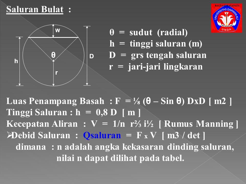 Saluran Persegi : b = lebar saluran d = kedalaman saluran w = jagaan Luas Penampang Basah : F = (b x d) [ m2 ] Keliling Basah : P = 2d + b [ m ] Jari-