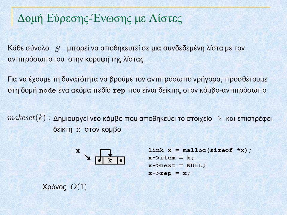 Δομή Εύρεσης-Ένωσης με Λίστες Κάθε σύνολο μπορεί να αποθηκευτεί σε μια συνδεδεμένη λίστα με τον αντιπρόσωπο του στην κορυφή της λίστας Για να έχουμε τη δυνατότητα να βρούμε τον αντιπρόσωπο γρήγορα, προσθέτουμε στη δομή node ένα ακόμα πεδίο rep που είναι δείκτης στον κόμβο-αντιπρόσωπο x k Δημιουργεί νέο κόμβο που αποθηκεύει το στοιχείο k και επιστρέφει δείκτη x στον κόμβο link x = malloc(sizeof *x); x->item = k; x->next = NULL; x->rep = x; Χρόνος