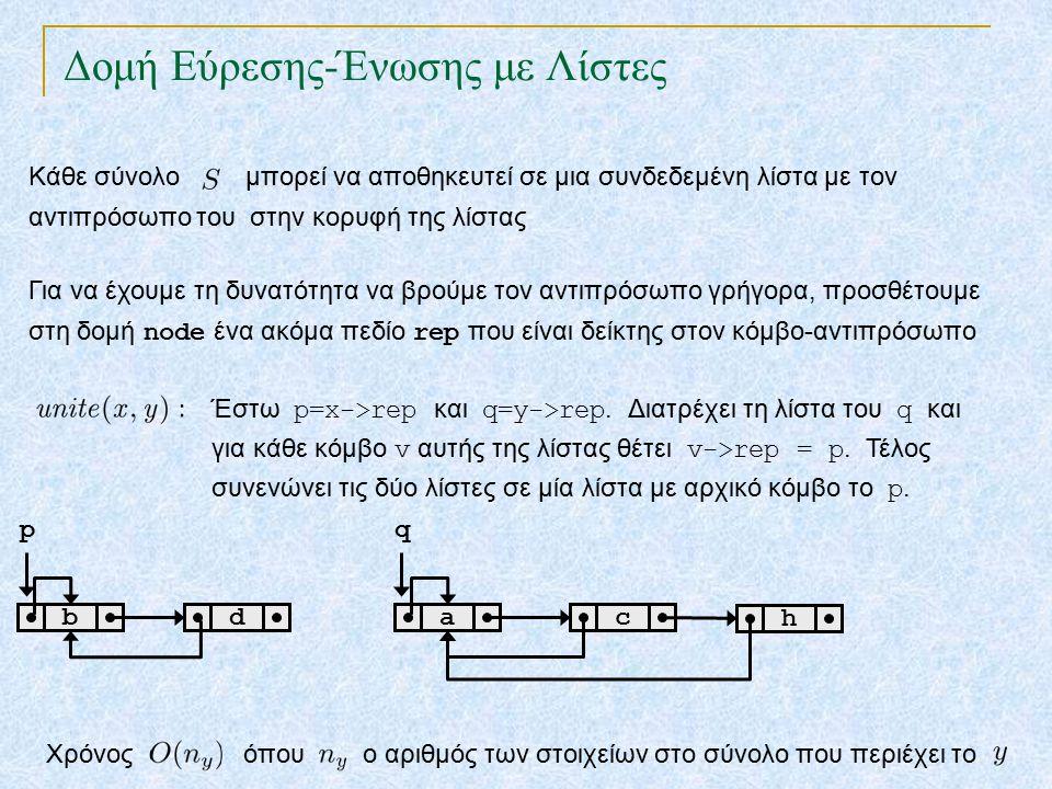 Δομή Εύρεσης-Ένωσης με Λίστες Κάθε σύνολο μπορεί να αποθηκευτεί σε μια συνδεδεμένη λίστα με τον αντιπρόσωπο του στην κορυφή της λίστας Για να έχουμε τη δυνατότητα να βρούμε τον αντιπρόσωπο γρήγορα, προσθέτουμε στη δομή node ένα ακόμα πεδίο rep που είναι δείκτης στον κόμβο-αντιπρόσωπο Έστω p=x->rep και q=y->rep.