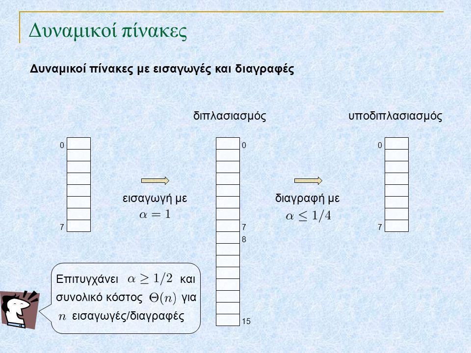 Δυναμικοί πίνακες Δυναμικοί πίνακες με εισαγωγές και διαγραφές 7 0 7 0 15 8 εισαγωγή με διπλασιασμός διαγραφή με 7 0 υποδιπλασιασμός Επιτυγχάνει και συνολικό κόστος για εισαγωγές/διαγραφές