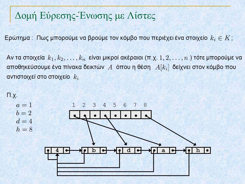Δομή Εύρεσης-Ένωσης με Λίστες bdah4 Ερώτημα : Πως μπορούμε να βρούμε τον κόμβο που περιέχει ένα στοιχείο ; Αν τα στοιχεία είναι μικροί ακέραιοι (π.χ.