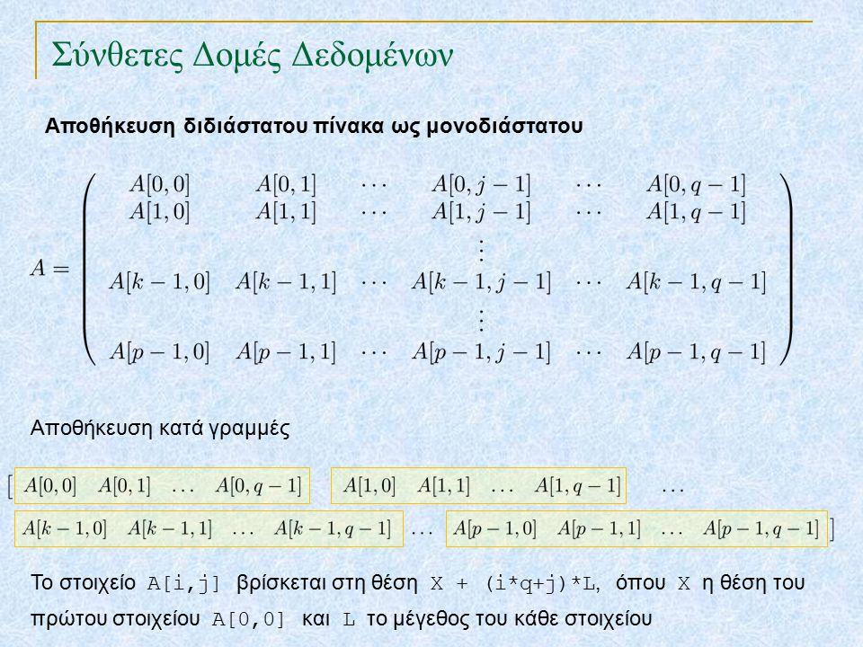 Σύνθετες Δομές Δεδομένων Αποθήκευση διδιάστατου πίνακα ως μονοδιάστατου Αποθήκευση κατά γραμμές Το στοιχείο Α[i,j] βρίσκεται στη θέση X + (i*q+j)*L, όπου Χ η θέση του πρώτου στοιχείου Α[0,0] και L το μέγεθος του κάθε στοιχείου