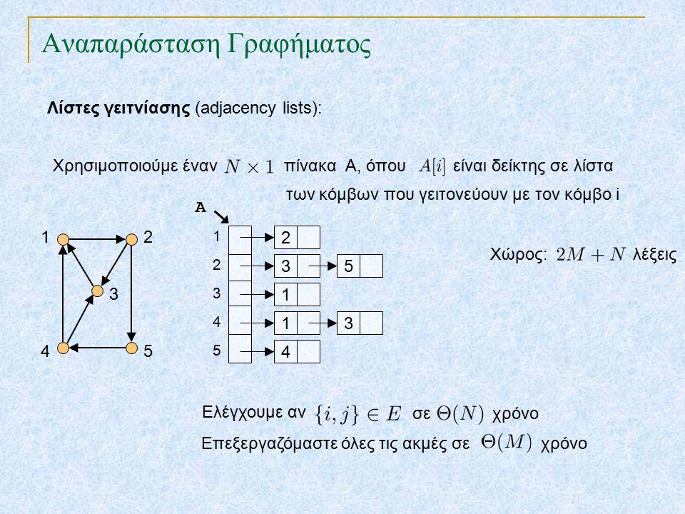 Αναπαράσταση Γραφήματος Λίστες γειτνίασης (adjacency lists): TexPoint fonts used in EMF.