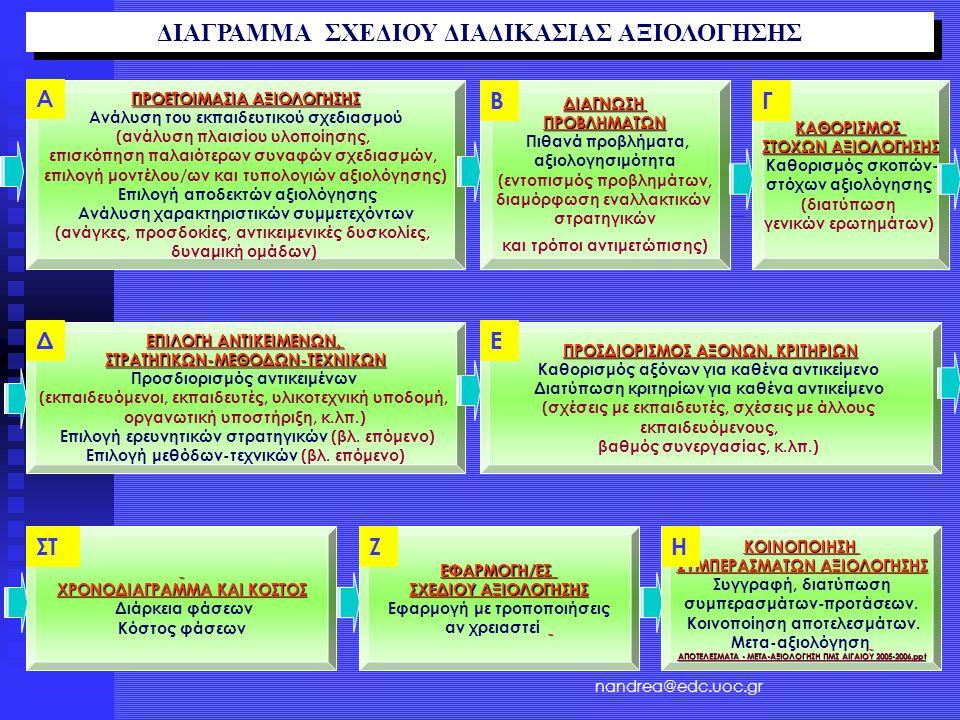 ΠΡΟΕΤΟΙΜΑΣΙΑ ΑΞΙΟΛΟΓΗΣΗΣ Ανάλυση του εκπαιδευτικού σχεδιασμού (ανάλυση πλαισίου υλοποίησης, επισκόπηση παλαιότερων συναφών σχεδιασμών, επιλογή μοντέλου/ων και τυπολογιών αξιολόγησης) Επιλογή αποδεκτών αξιολόγησης Ανάλυση χαρακτηριστικών συμμετεχόντων (ανάγκες, προσδοκίες, αντικειμενικές δυσκολίες, δυναμική ομάδων) Α ΕΡΩΤΗΣΕΙΣ nandrea@edc.uoc.gr ΔΙΑΓΡΑΜΜΑ ΣΧΕΔΙΟΥ ΔΙΑΔΙΚΑΣΙΑΣ ΑΞΙΟΛΟΓΗΣΗΣ ΔΙΑΓΝΩΣΗΠΡΟΒΛΗΜΑΤΩΝ Πιθανά προβλήματα, αξιολογησιμότητα (εντοπισμός προβλημάτων, διαμόρφωση εναλλακτικών στρατηγικών και τρόποι αντιμετώπισης) ΒΚΑΘΟΡΙΣΜΟΣ ΣΤΟΧΩΝ ΑΞΙΟΛΟΓΗΣΗΣ Καθορισμός σκοπών- στόχων αξιολόγησης (διατύπωση γενικών ερωτημάτων) Γ ΕΠΙΛΟΓΗ ΑΝΤΙΚΕΙΜΕΝΩΝ, ΣΤΡΑΤΗΓΙΚΩΝ-ΜΕΘΟΔΩΝ-ΤΕΧΝΙΚΩΝ Προσδιορισμός αντικειμένων (εκπαιδευόμενοι, εκπαιδευτές, υλικοτεχνική υποδομή, οργανωτική υποστήριξη, κ.λπ.) Επιλογή ερευνητικών στρατηγικών (βλ.
