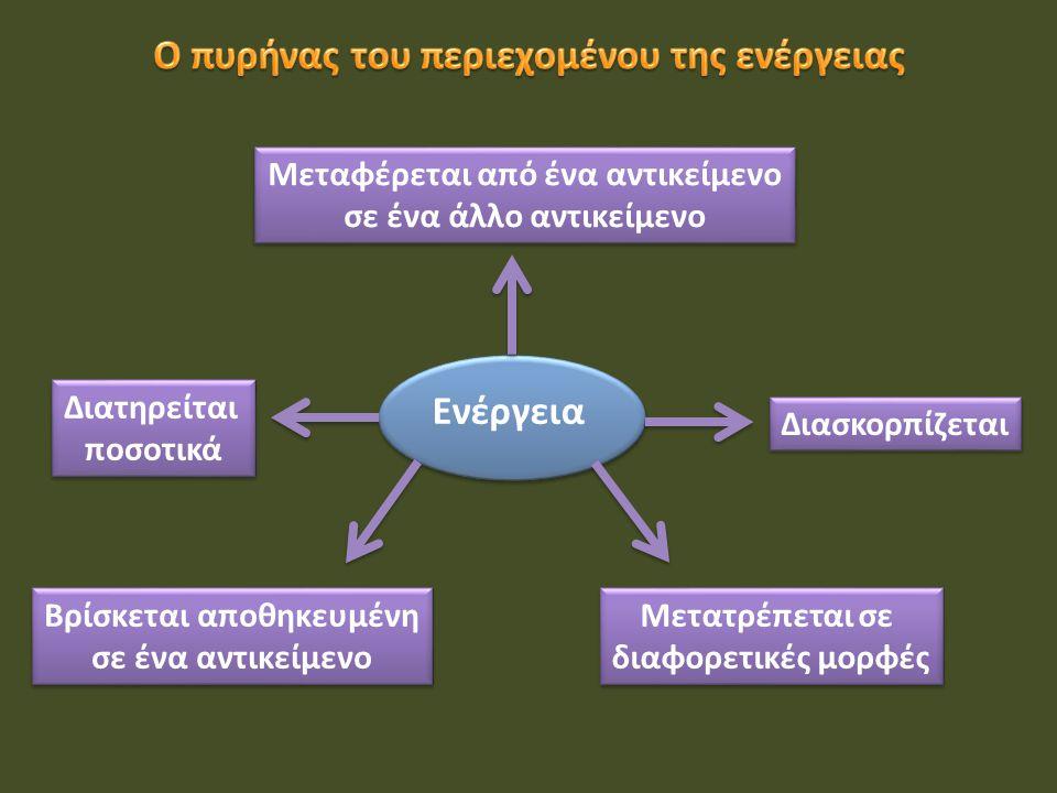 Μεταφέρεται από ένα αντικείμενο σε ένα άλλο αντικείμενο Μεταφέρεται από ένα αντικείμενο σε ένα άλλο αντικείμενο Διατηρείται ποσοτικά Διατηρείται ποσοτικά Διασκορπίζεται Βρίσκεται αποθηκευμένη σε ένα αντικείμενο Βρίσκεται αποθηκευμένη σε ένα αντικείμενο Μετατρέπεται σε διαφορετικές μορφές Μετατρέπεται σε διαφορετικές μορφές Ενέργεια