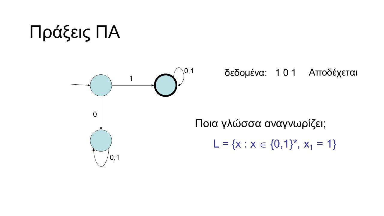 Πεπερασμένο αυτόματο {Q, Σ, δ, q 0, F} Καταστάσεις Αλφάβητα Μεταβάσεις Αρχή (αρχική κατάσταση) Τέλος (κατάσταση αποδοχής)