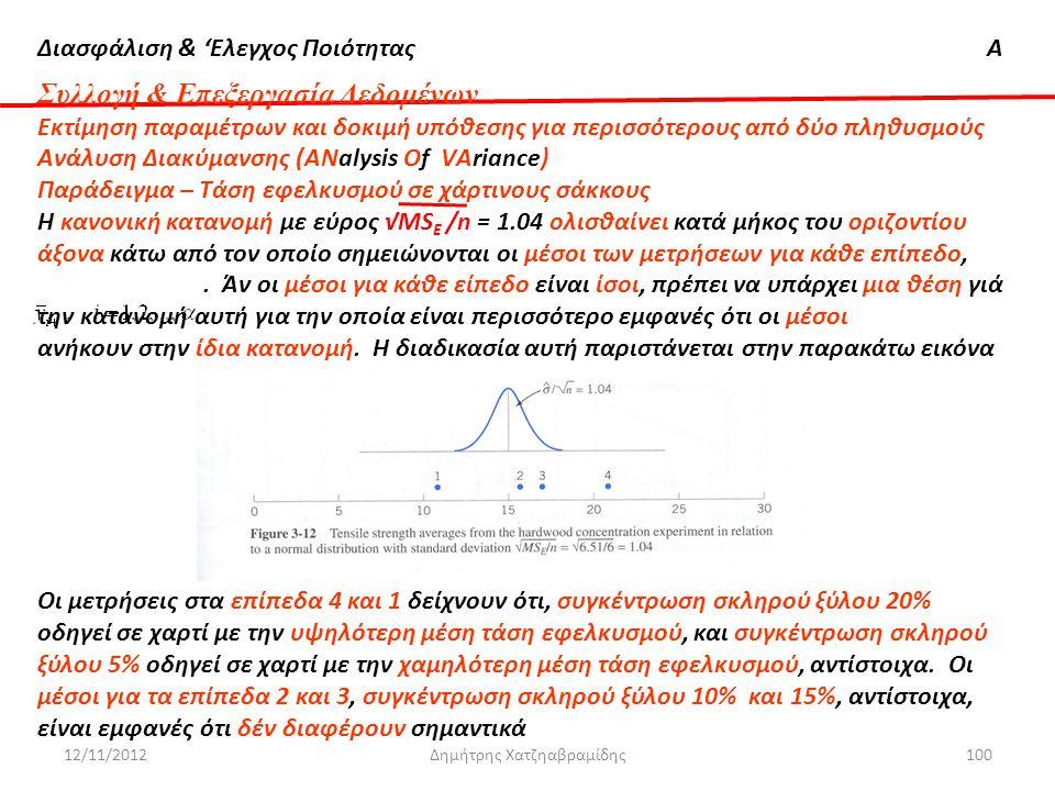 Διασφάλιση & 'Ελεγχος ΠοιότηταςΑ 12/11/2012Δημήτρης Χατζηαβραμίδης100 Συλλογή & Επεξεργασία Δεδομένων Εκτίμηση παραμέτρων και δοκιμή υπόθεσης για περι