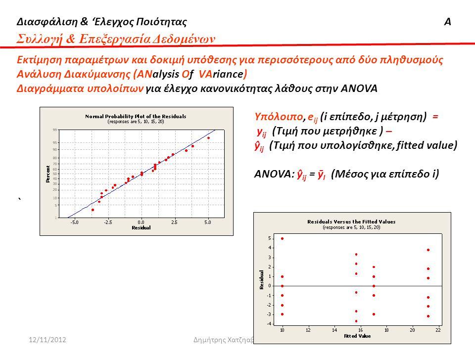 Διασφάλιση & 'Ελεγχος ΠοιότηταςΑ 12/11/2012Δημήτρης Χατζηαβραμίδης105 Συλλογή & Επεξεργασία Δεδομένων Εκτίμηση παραμέτρων και δοκιμή υπόθεσης για περι