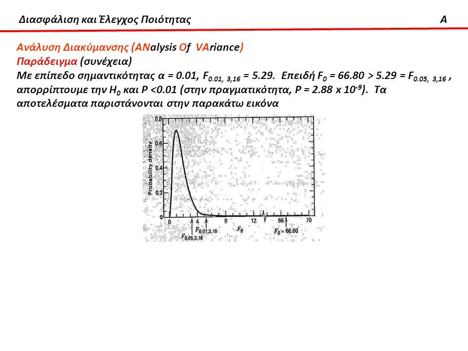 Διασφάλιση και Έλεγχος ΠοιότηταςA Ανάλυση Διακύμανσης (ΑΝalysis Οf VΑriance) Παράδειγμα (συνέχεια) Με επίπεδο σημαντικότητας α = 0.01, F 0.01, 3,16 =